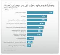 Le mobile prend toujours plus d'importance dans le monde du ...   Mobinautes   Scoop.it