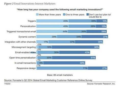 L'e-mailing est-il mort? Pas vraiment! | WebMarketing - E-commerce | Scoop.it