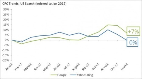 Google's CPC Drop Bottoms Out? -- Paid Search Trends For January 2013   Entrepreneurship, Innovation   Scoop.it