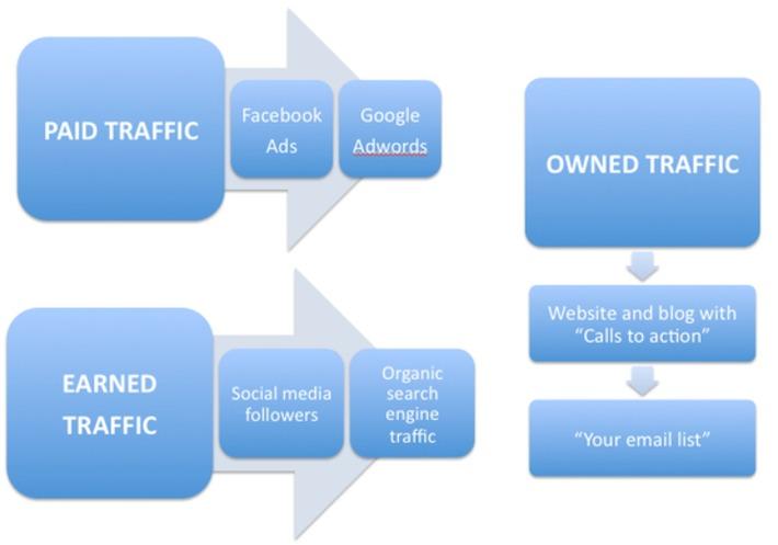 10 Content Marketing Mistakes That The Amateurs Make | Marketing de contenidos, artículos seleccionados por Eva Sanagustin | Scoop.it