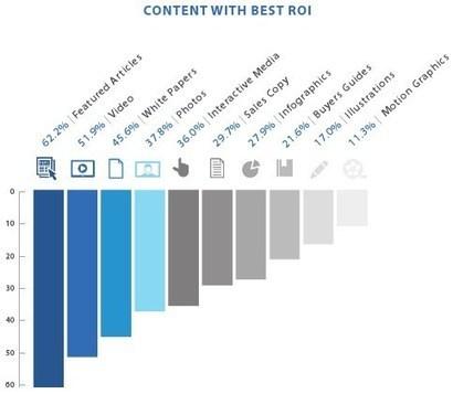 Le «content marketing» progresse en 2013 et les articles de fond en sont le meilleur levier ROI selon Copypress - Offremedia | Curating ... What for ?! Marketing de contenu et communication inspirée | Scoop.it