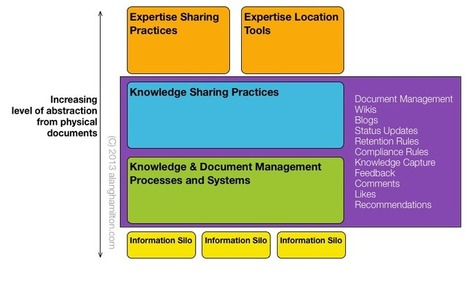 The Role of Social Collaboration in Knowledge & Document Management | Innovation & Community | Scoop.it