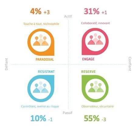 Les 4 postures-types des entreprises face à la digitalisation | E-RH par Linexio | Scoop.it
