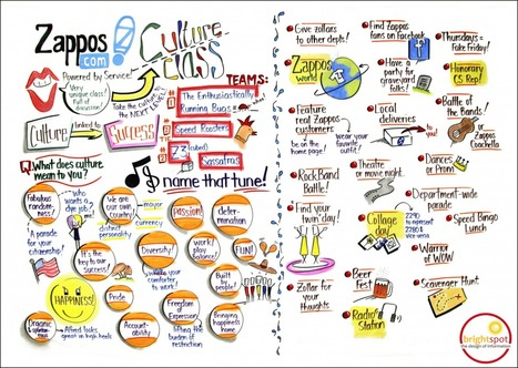 Tips and Truisms: Listening for Graphic Recording or Visual Note-Taking | Sunni Brown | SKETCHNOTING | Scoop.it