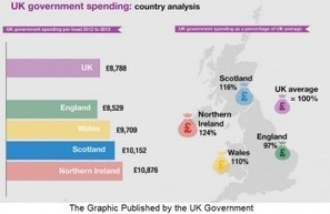 BBC reporter claims England subsidises the rest of the UK | Scotland Independence | Scoop.it