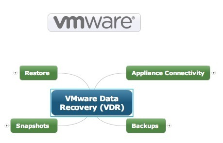 VMware Support Insider: New Mind Map, Resolution Path for VDR Issues | LdS Innovation | Scoop.it
