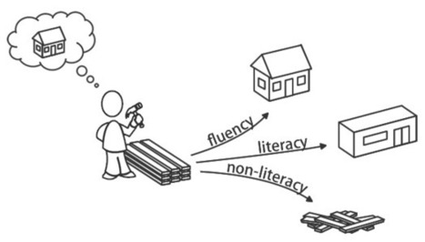 The Difference Between Digital Literacy and Digital Fluency | 21st Century Learning: A Primer | Scoop.it