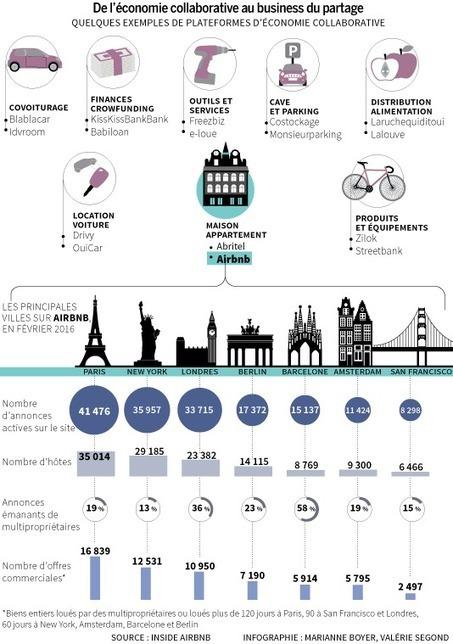 Economie COLLABORATIVE : la fin de l'utopie ? | actions de concertation citoyenne | Scoop.it