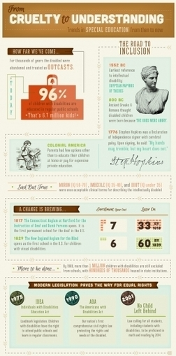 Trends in Special Education Infographic | e-Learning Infographics | Special Education | Scoop.it