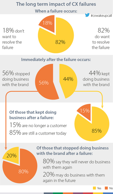 Improve Your Customer Experiences by Learning from Past Mistakes | SDL | Designing  services | Scoop.it