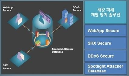 주니퍼네트웍스, 글로벌 지능형 공격 방어 시스템 가동 *** 디지털데일리 | weekly issue (2013.07.21-07.27) | Scoop.it