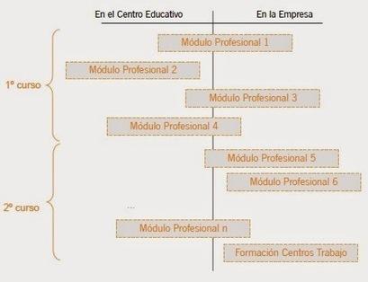 Configuración de un Proyecto de Formación Profesional Dual o en Alternancia   INTELIGENCIA GLOBAL   Scoop.it