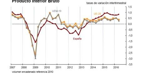 CNA: Sin GOBIERNO... España crece muy por encima a la media europea | La R-Evolución de ARMAK | Scoop.it