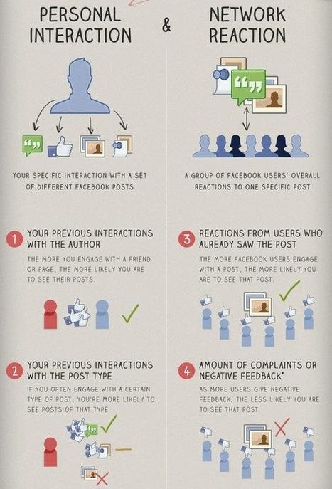 Ce que vous devez savoir (une bonne fois pour toutes) à propos du Edgerank Facebook | Social Media | Scoop.it