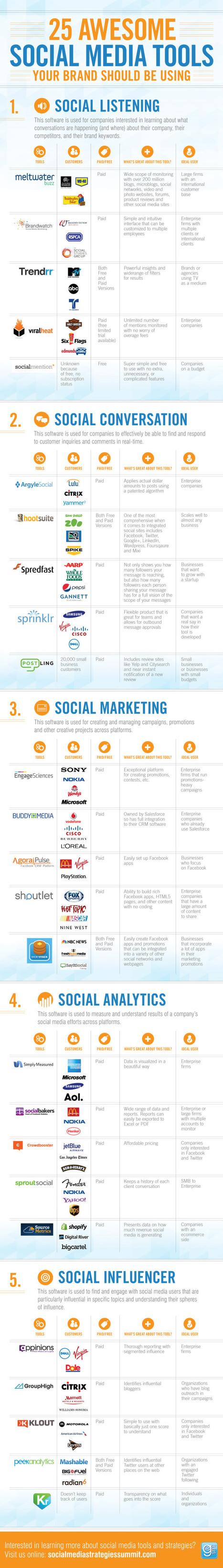 [infographie] 25 outils de Social Media décorti...   SEO Webmarketing   Scoop.it