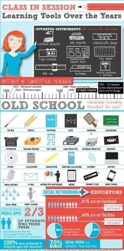 The Evolution of Learning Tools Infographic | Education Tech & Tools | Scoop.it