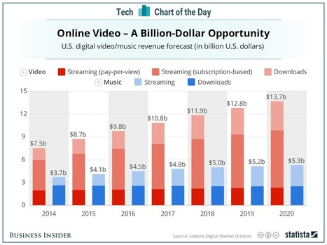 why Apple is making a big push into video | digitalNow | Scoop.it