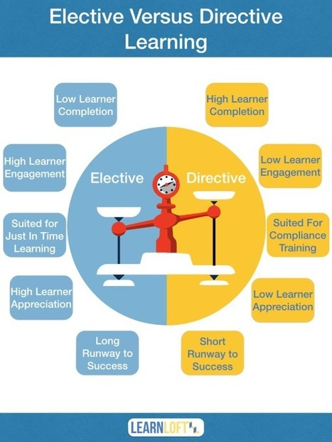 A Visual Guide To Elective Vs Directive eLearning - eLearning Industry | Learning Happens Everywhere! | Scoop.it