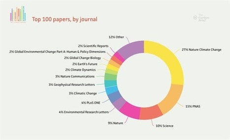 Analysis: The climate change papers most featured in the media | Climate change and the media | Scoop.it