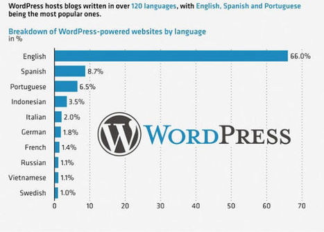 Why WordPress is an ever green technology even after 12 years? | wpfreeware | Scoop.it