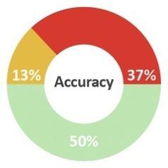Enliken Discover Survey Results | My digital news | Scoop.it