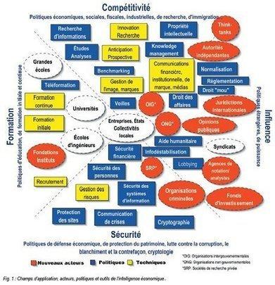 Les #acteurs de l'#Intelligence #Économique et leurs #rôles - Intelligence Territoriale | Enseigner l'histoire géographie avec le numérique | Scoop.it