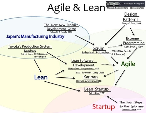 Agile and Lean Influences - Where did Kanban, Scrum, Scrumban and Lean Startup come from? | AgileLion | Agile | Scoop.it
