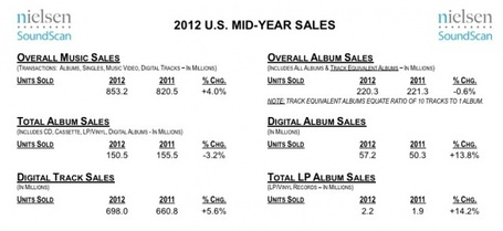 Digital Music Sales Up 14% So Far This Year, On Pace To Set New Sales Record | Echos des Labs | Scoop.it