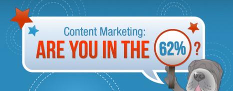 [Infographie] Content Marketing : les entreprises se sentent-elles concernées ? | La Curation, avenir du web ? | Scoop.it