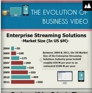 The Evolution of Video as an important tool for Business [ Infographic ] | Tools and Gear | Scoop.it