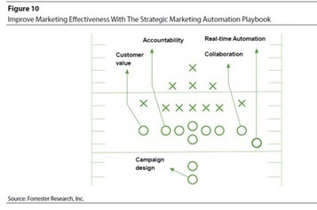 Beyond the Big Game: Build Your Marketing Automation Playbook ...   Marketing Automation Times   Scoop.it