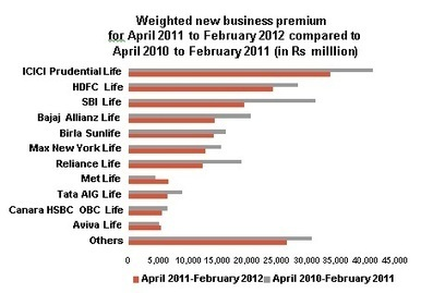 Industry Statistics - March 2012 - Towers Watson | History of Insurance in India | Scoop.it