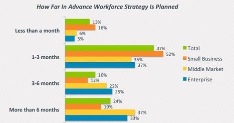 Only 1/3 of Employers Have a Workforce Planning Strategy | The Hiring Site | Human Ressources | Scoop.it