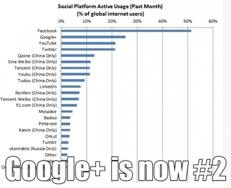 Watch Out Facebook, With Google+ at #2 and YouTube at #3 | Digital Bits & Bytes | Scoop.it