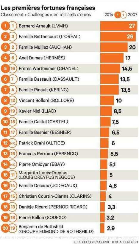 Qui sont les nouvelles grandes fortunes françaises ? - Economie France - Les Echos.fr | Click & Mortar | Scoop.it