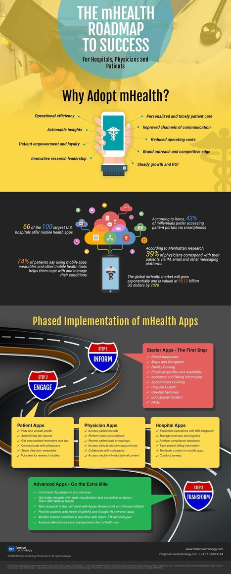 The mHealth Roadmap To Success-Infographic Inside! | Digitized Health | Scoop.it