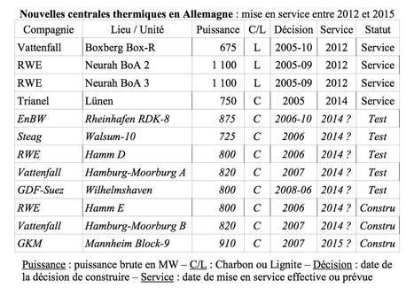 L'Allemagne a réduit de 43 % sa production d'électricité nucléaire tout en réduisant de 8 % celle à base de charbon - Transition Energétique   Energies Renouvelables scooped by Bordeaux Consultants International   Scoop.it