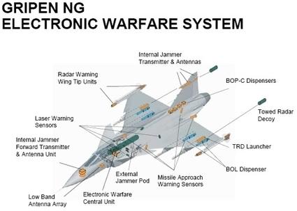 Leurres actifs nouvelle génération pour le Gripen E !   Military news   Scoop.it