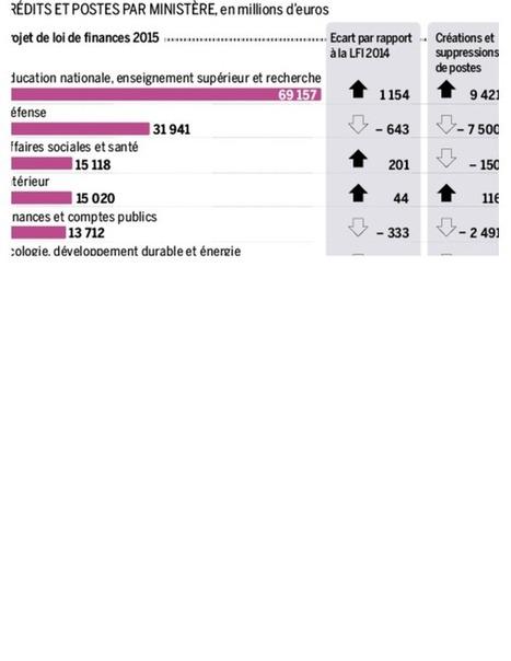 Plan d'économies : l'écologie, la défense et l'audiovisuel mis à la diète | Revue des médias | Scoop.it