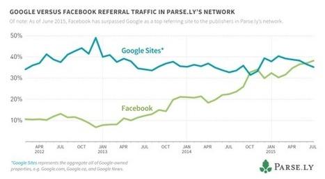 Médias : Facebook devient la 1ère source de trafic devant Google - Blog du Modérateur | Petite revue de web | Scoop.it