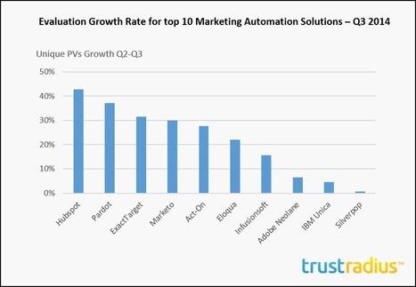 Hubspot, Marketo, Pardot, Act-On, and Eloqua lead latest marketing automation market share numbers | VentureBeat | Marketing | by John Koetsier | marketing automation | Scoop.it