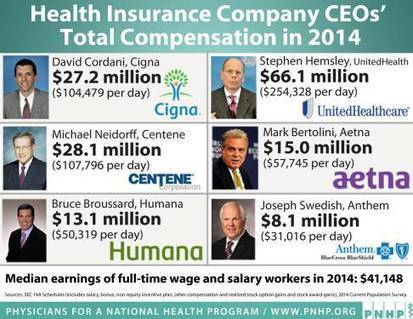 Health Insurance CEO's Rewarded for Denying Care - Jeffrey Dach MD   Business News & Finance   Scoop.it