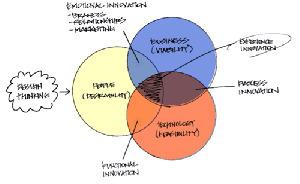 Twelve business models for social enterprise & innovation | Social Business | Scoop.it