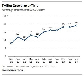 Can Twitter survive in a Facebook world? The key is being different | Socially | Scoop.it