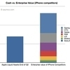 Apple could buy the entire mobile industry // BOOM!   Digital Lifestyle Technologies   Scoop.it