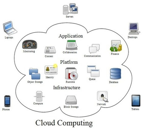 Hybrid Cloud: The Hottest Operating Model on the Way | Business | Scoop.it