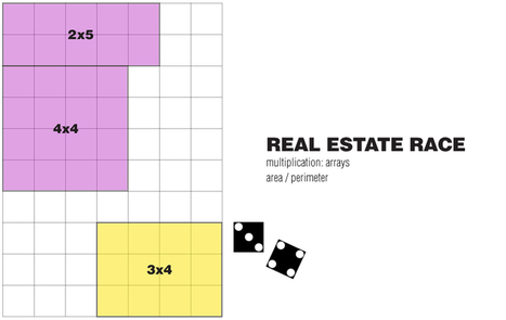 E is for Explore!: Real Estate Math: Finding the Area / Perimeter | Saras | Scoop.it
