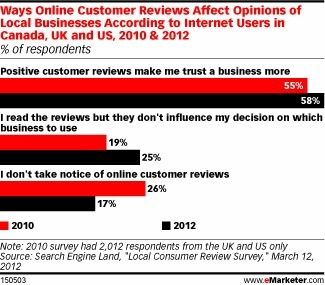 Users Seek Out the Truth in Online Reviews - eMarketer | What planners read | Scoop.it