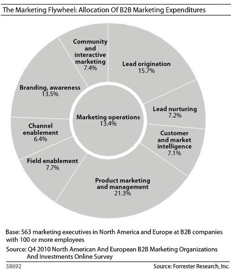Advertising - Forrester: B2B Marketing Budgets Up 6.7% in 2011 | MarketingHits | Scoop.it