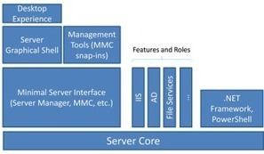 Streamlined Windows Server 8 Offers Key Benefits | Windows Infrastructure | Scoop.it